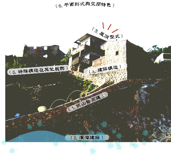 聚落的閩東建築特色