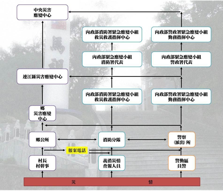 災害通報體系