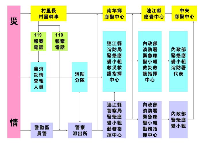 南竿鄉通報體系圖