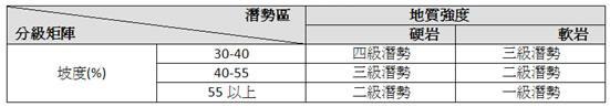 坡度矩陣分級表