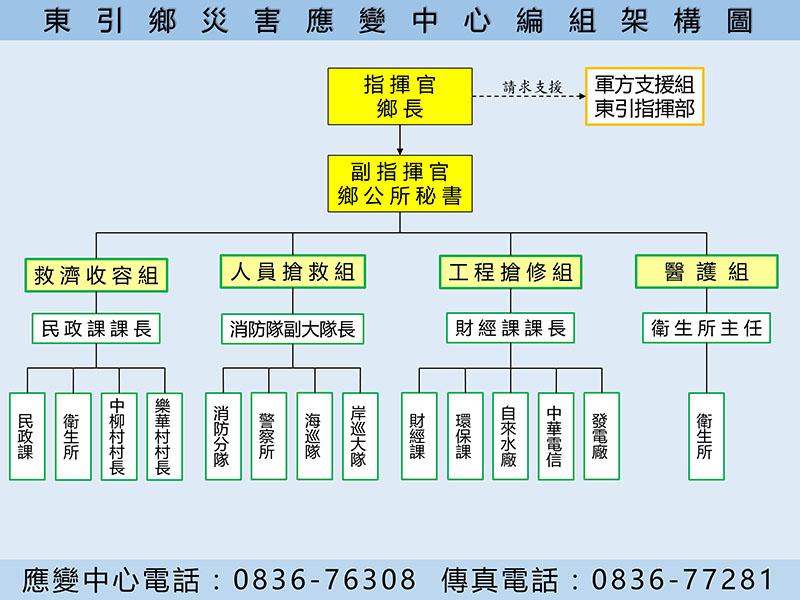 東引鄉災害應變中心編組架構圖