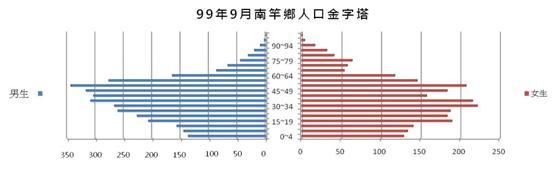 99年南竿鄉人口金字塔圖