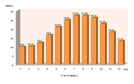 莒光鄉年平均溫度長條圖