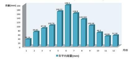莒光鄉平均年雨量長條圖