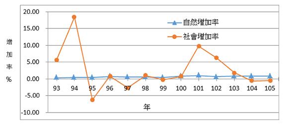 連江縣歷年人口自然增加及社會增加統計