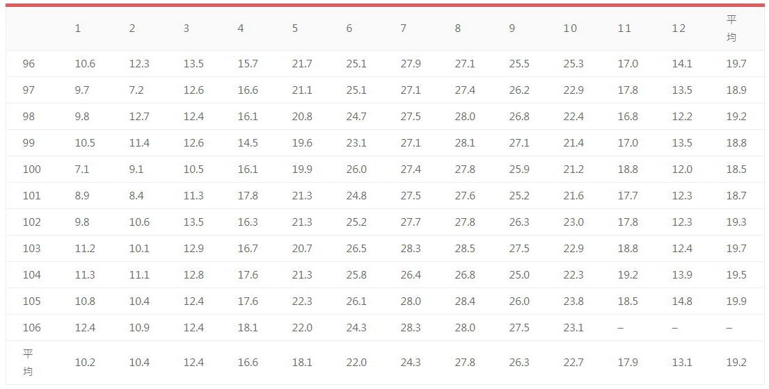 連江縣近11(民國96-106)年各月平均氣溫統計