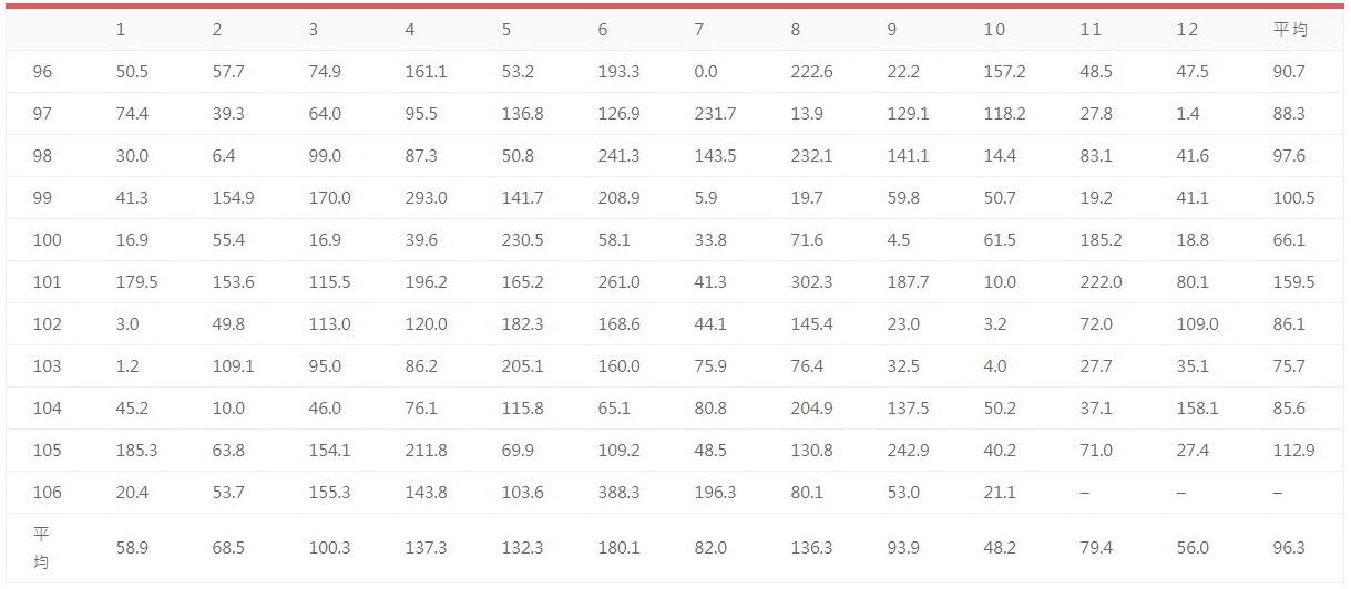 連江縣近11(民國96-106)年各月平均雨量統計