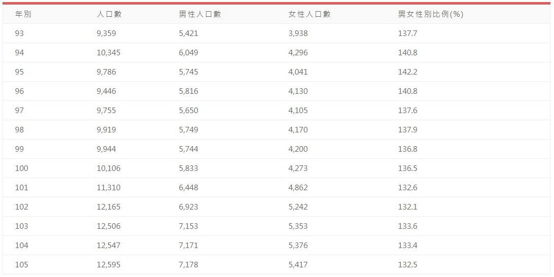連江縣人口性別比例(民國93~105年)