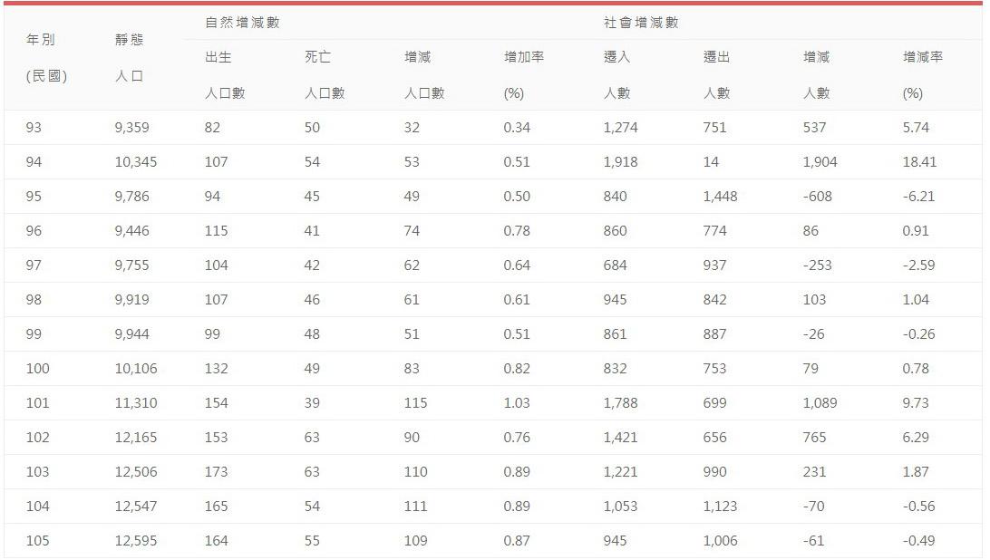 歷年人口自然增加及社會增加統計(民國93-105年)