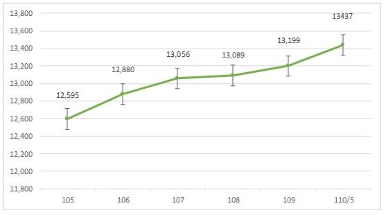 110/5人口成長曲線