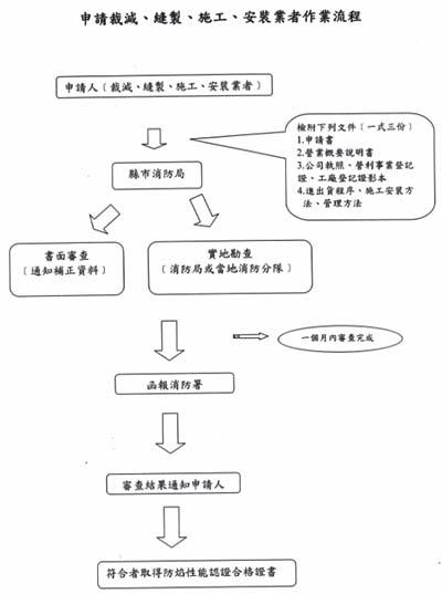 防燄性能認證合格作業流程