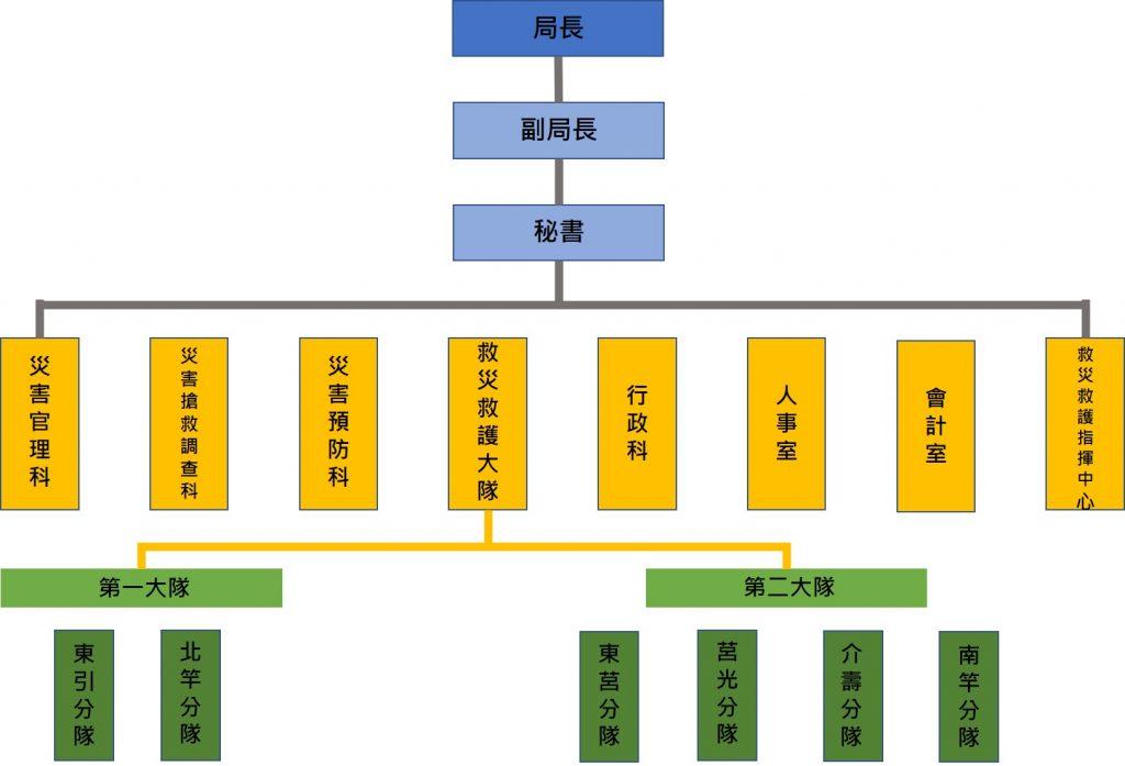 連江縣消防局組織圖
